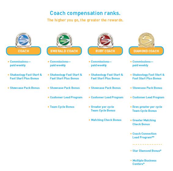 90 Days to becoming a Diamond Beachbody Coach | Momma T ...