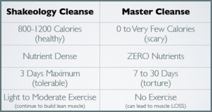 shakeology-cleanse-vs-master-cleanse