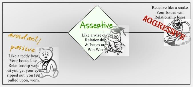assertive chart