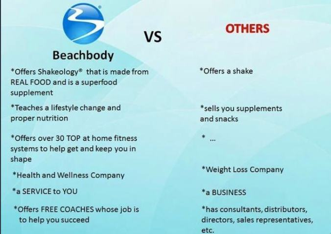 beachbody vs others